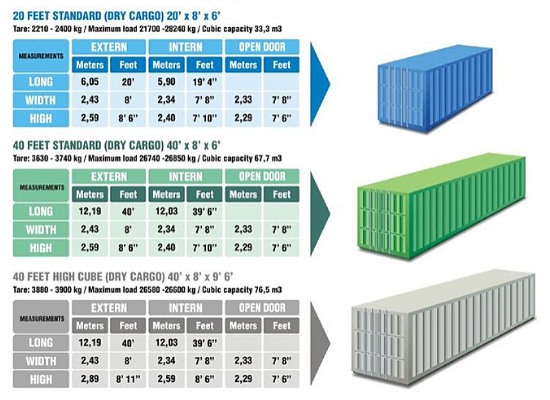 Sewa Dry Container