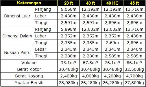 Jual kontainer Cirebon Second